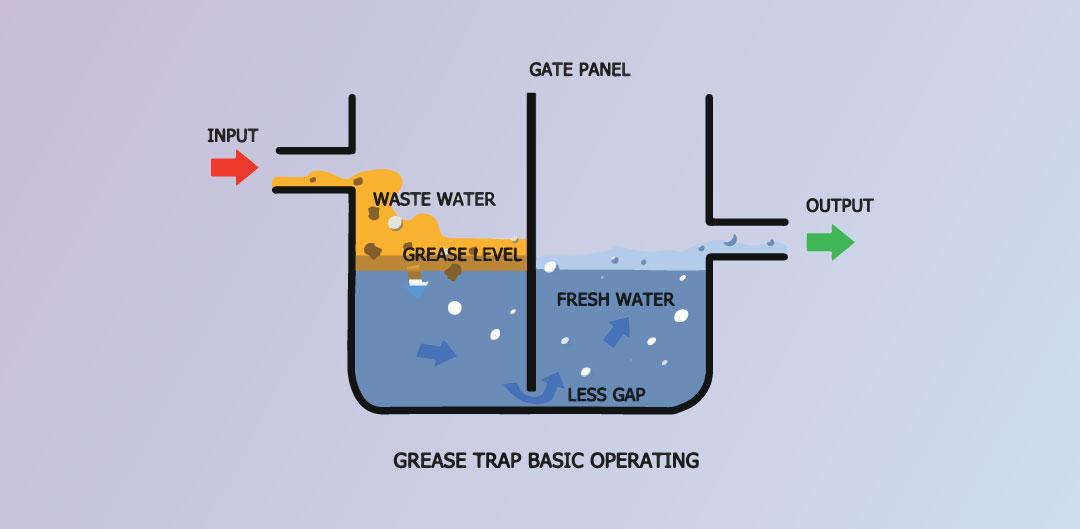 grease-trap